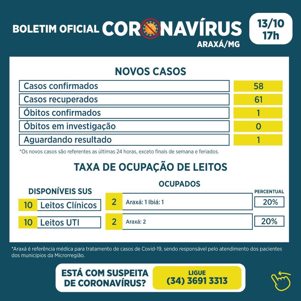 Boletim registra um óbito, 58 novos casos e 61 recuperados da Covid-19 1