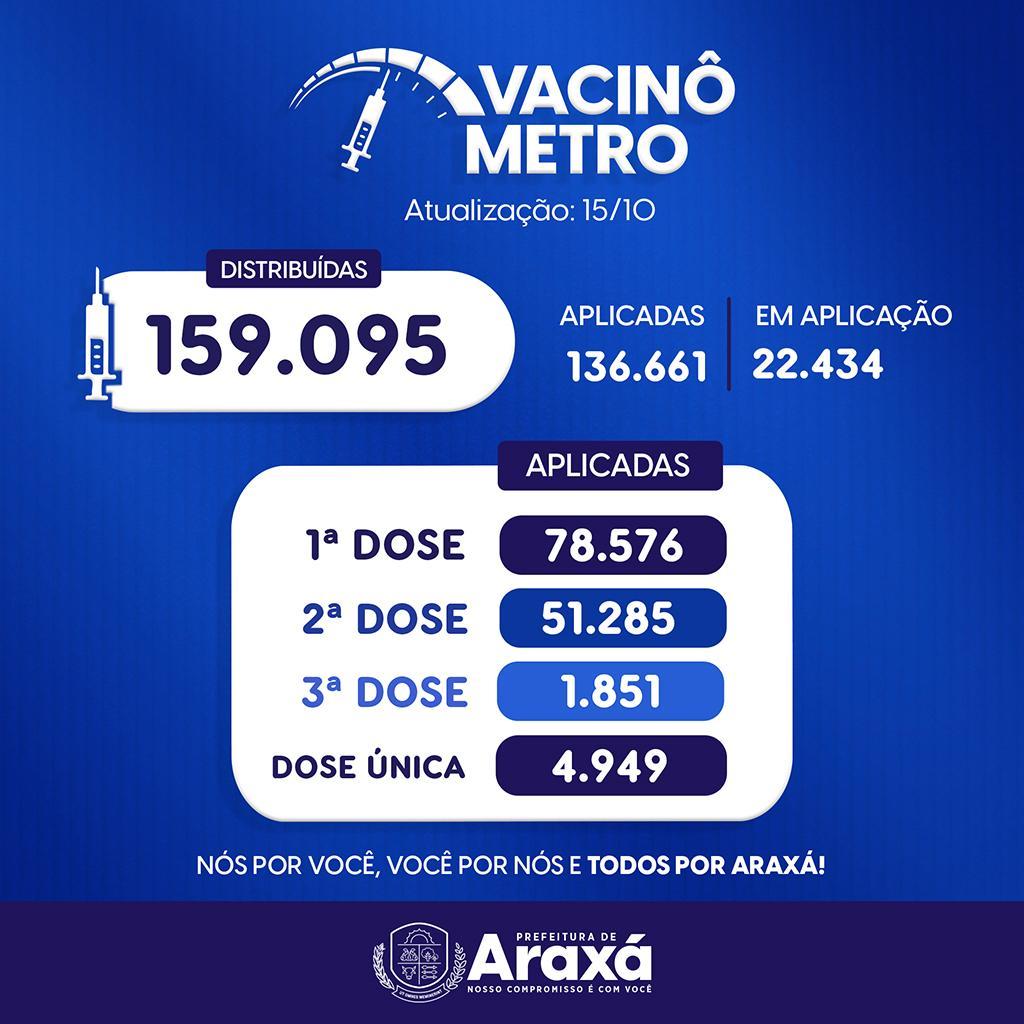 Vacinômetro de Araxá: 15/10/2021 1